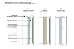 Mehrschichtiger Aufbau des Fassadenelementes als Fassaden-Baukastensystem mit integriertem Photobioreaktor