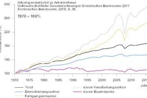 Bild 1: Produktivitätsentwicklung im Bauwesen im Vergleich zu anderen Produktionsbereichen