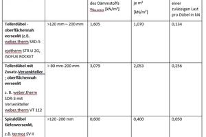 Tabelle 4: Dübelmenge 8 Dübel/m<sup>2</sup>