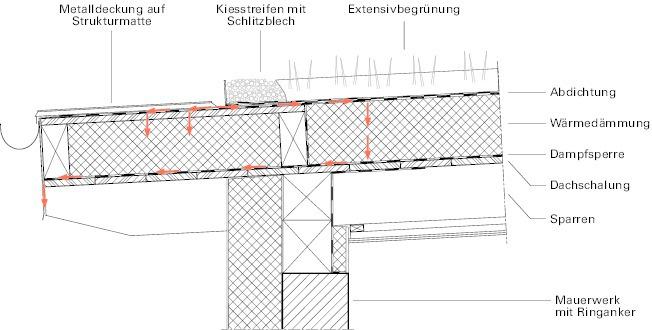 Bekannt Vom Regen in die Traufe – Schaden bei einem Pultdach - Deutsche VR15