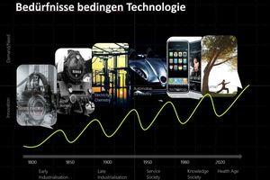 Kondratjewsche ZyklenBedürfnisse bedingen Technologie