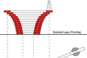 3(a) Herkömmliches 3D Drucken in geschichteten Lagen; (b) Gradual Transition 3D Printing mit kontinuierlichen Übergängen