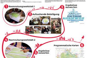 Tempelhofer Feld: ein Entwicklungs- und Pflegefall