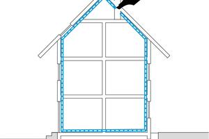 Bild 06 Mit dem Luftdichtheitskonzept wird die luftdichte Gebäudehülle geplant. Sie muss das beheizte Gebäudevolumen lückenlos umschließen. Zur Kontrolle wird die sog. Stiftregel angewendet