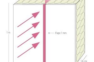 Bild 03 Laut IBP [1989] reduziert eine nur 1mm breite Fuge in der Luftdichtung die Effizienz von 1m² Wärmedämmung um den Faktor 4,8 im Vergleich zu einer luftdichten Konstruktion: U-Wert mit Fuge 1,44W/m²K, ohne Fuge 0,30W/m²K