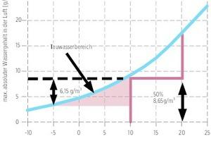 Bild 04 Mit der Wasserdampfsättigungskurve lässt sich einfach nachvollziehen, bei welchen Temperaturen und Luftfeuchten Kondensat entsteht – Beispiel: Bei Innenklima von 20°C/50% rel. Luftfeuchte wird der Taupunkt bei 9,2°C erreicht. Bei -5°C fällt Kondensat in Höhe von 6,15g/m³ Luft aus.