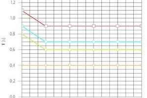 Bild 05: Empfehlung für die maximalen und die minimalen Nachhallzeiten in Mehrpersonenbüros (siehe auch Tabelle 01)