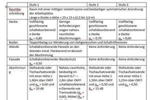 Tabelle 02: Beispiele für typische raumakustische Anforderungen an die Raumbegrenzungsflächen und die Einrichtung zum Erreichen der Kennwerte einer bestimmten Stufe