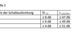 Tabelle 02: Empfehlungen für die raumakustischen Kenngrößen zur Einstufung der Messpfade in großen Mehrpersonenbüros