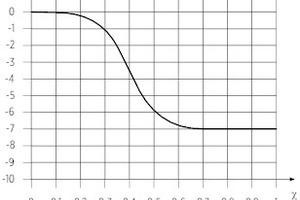 Bild 01: Wirkung des Sprachübertragungsindex STI (x) auf die Erfüllung von kognitiv anspruchsvollen Aufgaben (y) gemäß [9]
