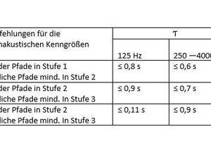 Tabelle 01: Empfehlung für die maximalen und die minimalen Nachhallzeiten in Mehrpersonenbüros (s. a. Bild 05)