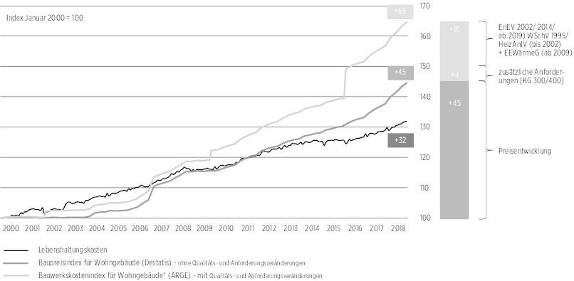 baupreisindex 1914 statistisches bundesamt