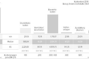 04 Zusammenfassende Darstellung der festgestellten Herstellungskosten in deutschen Großstädten sowie der Grundstückskosten mit prozentualer Aufschlüsselung nach Kostengruppen (Medianwerte); Bezug: Geschosswohnungsneubau; Kostenstand 12/2016, Angaben in €/m² Wohnfläche, inkl. Mehrwertsteuer (Bruttokosten)