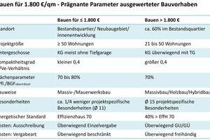 09 Tabelle 02: Bauen für 1800€/m² – prägnante Parameter ausgewerteter Bauvorhaben