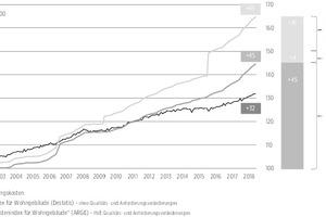 02 Entwicklung der Bauwerkskosten im Wohnungsneubau (Destatis-Preisindex/ARGE-Kostenindex, Bezug: Typengebäude<sup>MFH</sup>) unter Berücksichtigung der Mehrwertsteuer im Vergleich zu den allgemeinen Lebenshaltungskosten; Zeitraum: 1. Quartal 2000 bis 4. Quartal 2018 [Datenquellen: Statistisches Bundesamt, Controlling und Datenarchiv ARGE eV sowie Erhebungen im öffentlichen Auftrag]