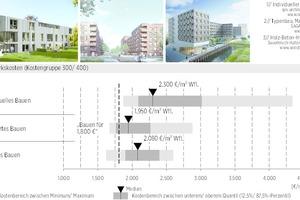 08 Kostenvergleich individuelle versus standardisierte Gebäude