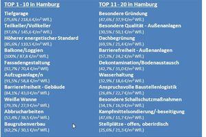 05 Tabelle 01: Unter Verknüpfung der Auswertungsergebnisse von Häufigkeit (in % ) und Kostenrelevanz ergibt sich bei den primären Kostenfaktoren für den Wohnungsbau (am Beispiel Hamburg) die gezeigte Rangfolge (das Produkt aus den jeweiligen Ergebnissen zur Häufigkeit und zur Kostenrelevanz wird als Bewertungsmaßstab für die gebildete Rangfolge herangezogen)