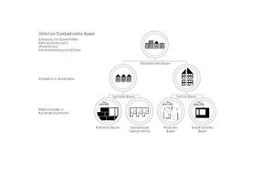 06 Standardisiertes Bauen als Oberbegriff für Konstruktionsweisen