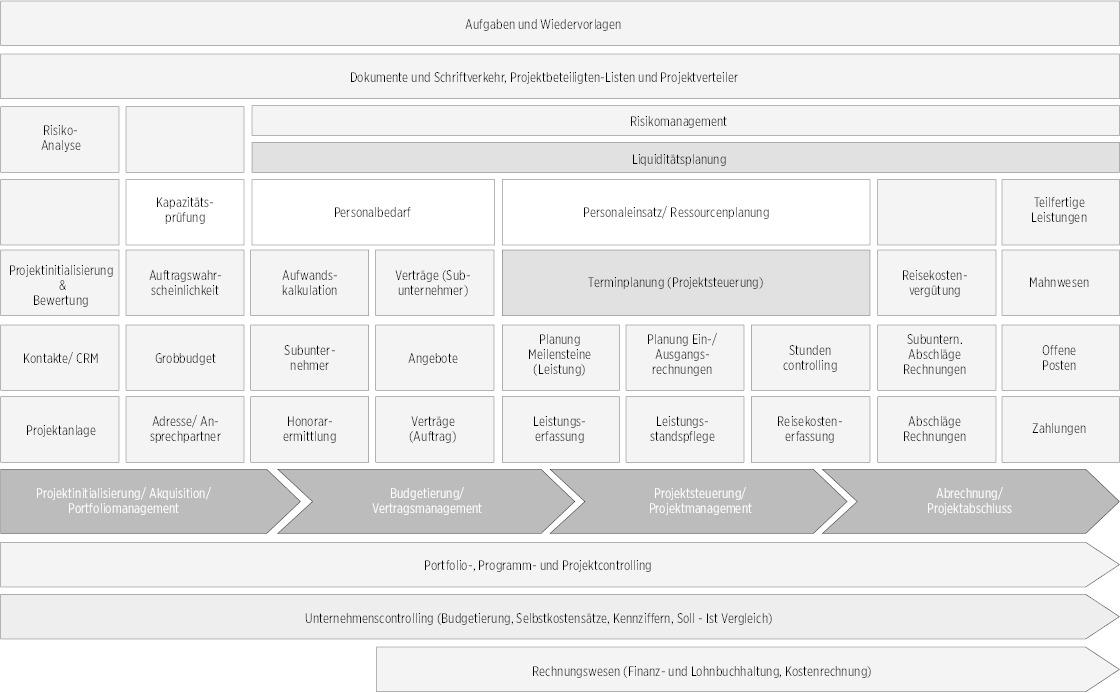 Beliebt Prozessoptimierung im Planungsbüro - Deutsche BauZeitschrift AD93