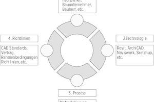 Die vier BIM-Säulen: Menschen, Prozesse, Richtlinien, Technologie