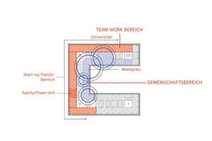 Der c-förmige Grundriss gliedert sich in Gemeinschaftsbereiche für kollaboratives Arbeiten und Bereiche für Teamwork. Die zum Innenhof hin offenen Bereiche verbinden einen Marktplatz, der ein Café und eine Lounge für spontane Meetings umfasst, mit der sogenannten Universität<br />