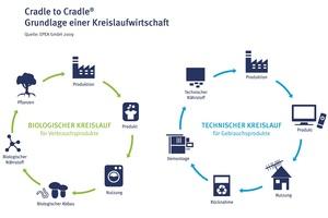Cradle to Cradle beschreibt das Prinzip zweier kontinuierlicher Kreisläufe – eines biologischen und eines technischen.