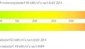 """Energiebedarf<div class=""""legenden"""">Primärenergiebedarf = 94 kWh/m²a nach EnEV 2014</div><div class=""""legenden"""">Endenergiebedarf = 63 kWh/m²a nach EnEV 2014</div><div class=""""legenden"""">Jahresheizwärmebedarf = 49 kWh/m²a nach EnEV 2014</div>"""