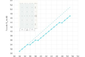 04 Abhängigkeit des Fassaden Schalldämmwertes R<sub>w</sub> von der eingesetzten Verglasung