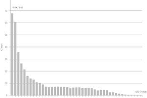 01 Kostenentwicklung von Siliziumzellen (cSi) in €/Watt