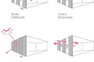 Nachhaltigkeit Fassade, Sonneneinstrahlung und Lüftung