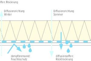 """<irspacing style=""""letter-spacing: 0em;"""">06 Neuralgischer Punkt der Sub-and-Top-Verlegungsweise: die Bahn verläuft im Sparrenbereich auf der Kaltseite der Konstruktion. Bei der schlaufenförmigen Verlegung muss Feuchtigkeit durch eine feuchtevariable Dampfbremse nach außen rasch entweichen können</irspacing>"""