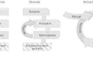 03 Lineare Konzepte und Kreislaufkonzepte in der Wirtschaft [11]