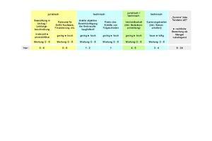 Matrix zur Abschätzung, inwieweit die Annahme des Vorliegens eines rechtlichen Mangels naheliegt (nach [6]); mit Anwendung auf den hier geschilderten Fall