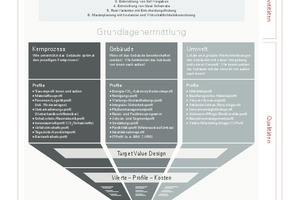 Grafik Integrales Vorprojekt