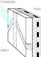 04 Ausreichender Schlagregenschutz ist bei Innendämmmaßnahmen sehr wichtig. Durch Windeintrieb kann Wasser bis in die Dämmebene gelangen. Besonders gefährdet sind Wände mit Sichtmauerwerk oder Fachwerk. Hier sollte zumindest die Wetterseite zusätzlich geschützt werden