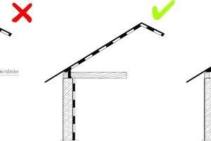 07 Durchgängige Luftdichtung auch bei der Sanierung: Luftdichtung von Außenwand und Dach müssen lückenlos verbunden werden. Ist dies direkt nicht möglich, kann alternativ auch die einbindende Decke vollständig luftdicht umschlauft werden