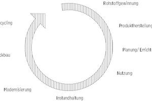 01 Kreislaufwirtschaft in der Bauindustrie