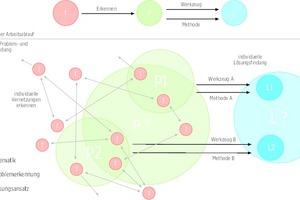 Gegenüberstellung eines linear vordefinierten Arbeitsablaufs mit einer Problembearbeitung innerhalb von vernetzten Themenfeldern, bei denen Aufgabenstellung und Lösungsfindungen jeweils individuell definiert sind