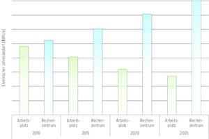 Elektrischer Jahresbedarf der Bereiche Arbeitsplatz / Rechenzentrum 2010-2025 (Basisprognose)