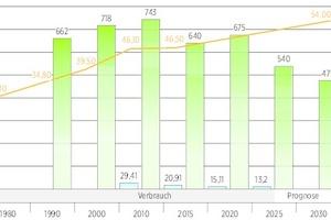 Wohnen: Jährlicher Strombedarf Haushalte in Relation zur Flächenentwicklung