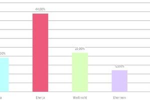 44% der befragten Architekturbüros können sich vorstellen in Zukunft verstärkt cloud-basiert zu arbeiten
