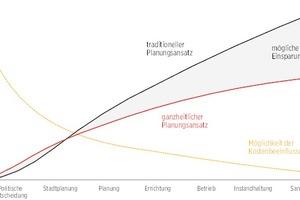 02 Entscheidungen in den frühen Phasen der Projektentwicklung haben einen starken Einfluss auf die Lebenszykluskosten