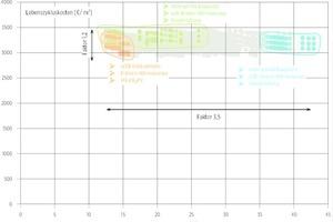 05 Lebenszykluskosten in Bezug auf CO<sub>2</sub>-Emissionen für verschiedene Varianten des Technologiezentrums Aspern IQ. Kombinationen mit jeweils gleichem Effizienzstandard der Gebäudehülle, Heiz- und Lüftungstechnik sowie Solarsystem sind bunt eingefärbt. Randbedingungen: Zinssatz Kredit 3%, Laufzeit Kredit 25 Jahre, Inflationsrate 2%, Diskontzinssatz 3% nominal