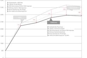 07 Lebenszykluskosten aufaddiert über alle Phasen des Gebäudes – von der Planung, über die Errichtung und die Nutzung bis zur Sanierung am Beispiel Aspern IQ