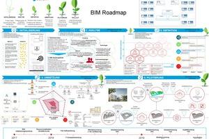 Die Roadmap der Implementierung können Sie auf DBZ.de downloaden