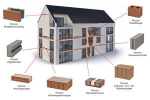 03 Das umfangreiche Systemzubehör von Poroton schafft eine gute Voraussetzung für monolithische Außenwände mit vollkeramischen Oberflächen