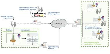 Der Workflow im Forschungsprojekt BIM-basierter Bauantrag: Dargestellt sind die Prozessschritte, die für eine Einreichung zu durchlaufen sind