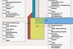 Eine Modellierungsrichtlinie schafft u.a. Klarheit bei den zu modellierenden Elementen und deren exakte Einordnung im Gebäudemodell, hier speziell zur Gründung, den Fundamenten und dem Außenwandanschluss
