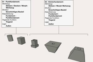 """Moderne Planungsprogramme arbeiten bauteilorientiert. Für die Erstellung individueller Bauteile bieten sie spezielle Werkzeuge an. Hier wird z.B. das Stützenwerkzeug in Archicad für die Erstellung von Punktfundamenten genutzt. In der Klassifizierung muss das Bauteil dann als """"Fundament"""" bezeichnet werden. Solche Vorgaben umfasst die Modellierungsrichtlinie ebenfalls"""