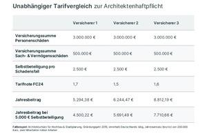 Unabhängiger Tarifvergleich zur Architektenhaftpflicht